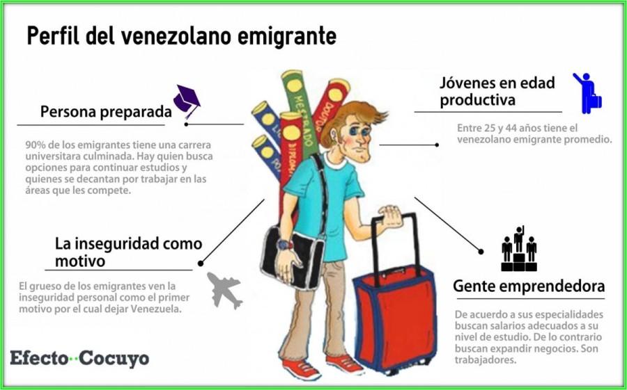 En el portal efectococuyo.com se publicó recientemente una infografía que resume el perfil del venezolano emigrante.
