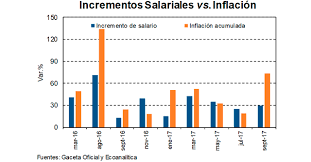 Salarios e inflación 2017